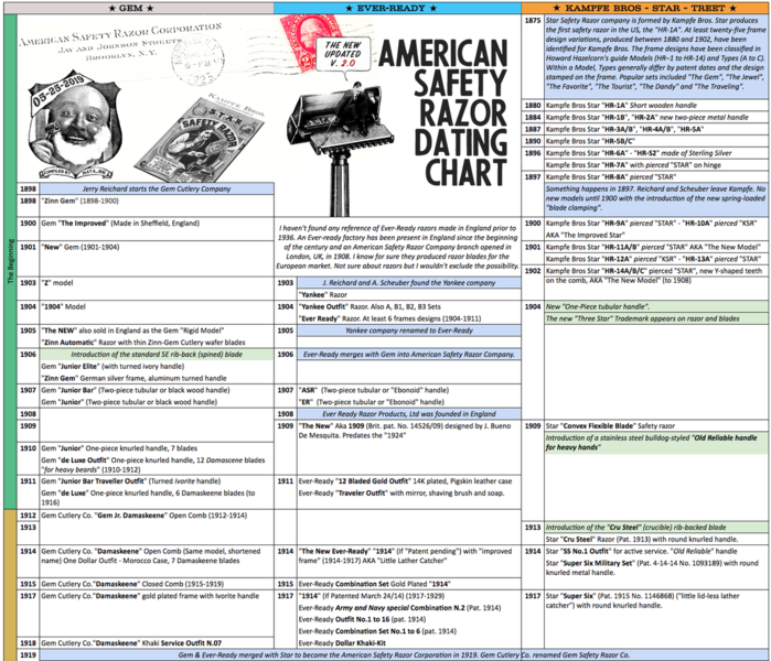 american-safety-razor-dating-chart-gem-ever-ready-kampfe-star-2.png